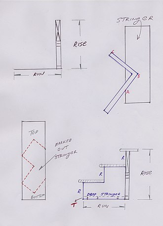 Steel square - Theoretical rise and run of stringer, placement of square, marking of tread and rise, dropping the stringer, ABC=90°, total rise of stringer = 2R-T, total run of stringer = 2AB.