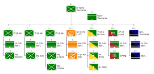Alpine Brigade Taurinense - Current structure of the brigade