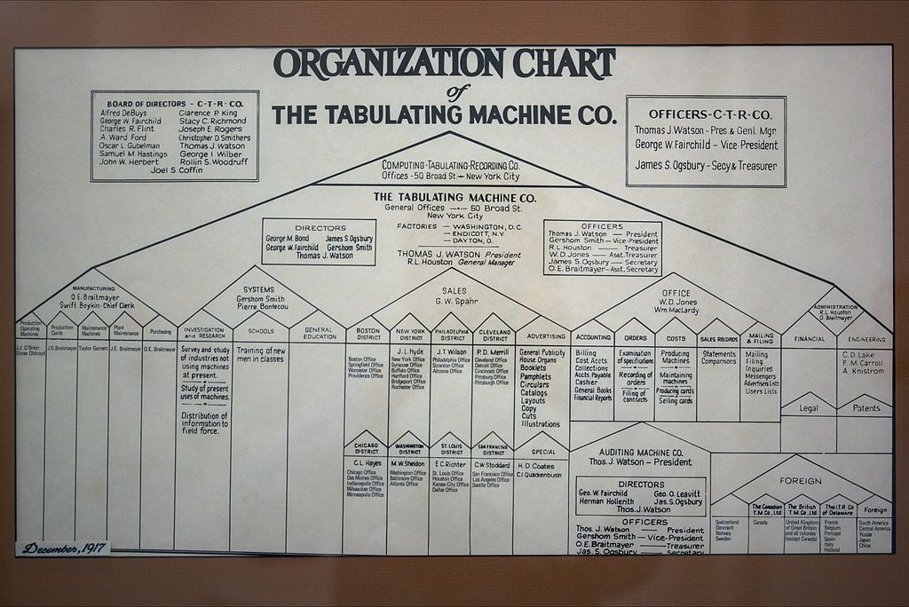 Smith Chart Tool: Tabulating Machine Co org chart.mw.jpg - Wikimedia Commons,Chart