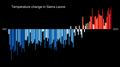 Temperature Bar Chart Africa-Sierra Leone--1901-2020--2021-07-13.png