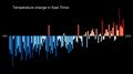 Temperature Bar Chart Asia-East Timor--1901-2020--2021-07-13.png