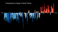 Temperature Bar Chart Asia-North Korea--1901-2020--2021-07-13.png