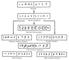 Arabic numerals - Wikipedia