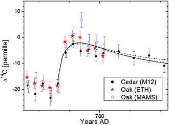 774–775 carbon-14 spike - Image: Time profile of the 774 AD spike in C 14