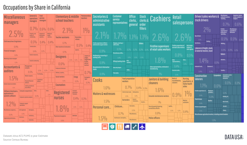 File:Tree Map of Occupations by Share in California (2014).png