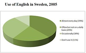 How do swedish people learn english?