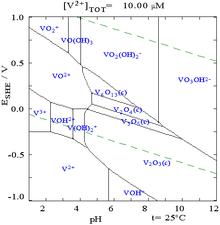 Vanadio wikipedia la enciclopedia libre diagrama de pourbaix del vanadio urtaz Image collections