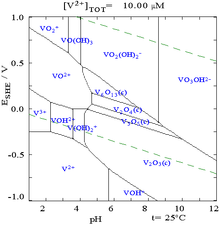 Diagrama de pourbaix wikipedia la enciclopedia libre diagrama de pourbaix ccuart Choice Image