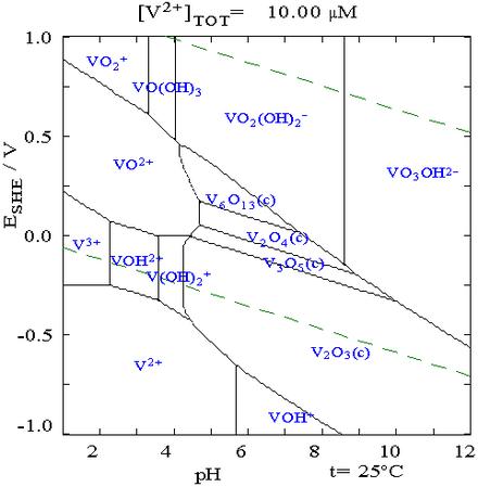Diagrama de pourbaix wikiwand diagrama de pourbaix del vanadio ccuart Image collections