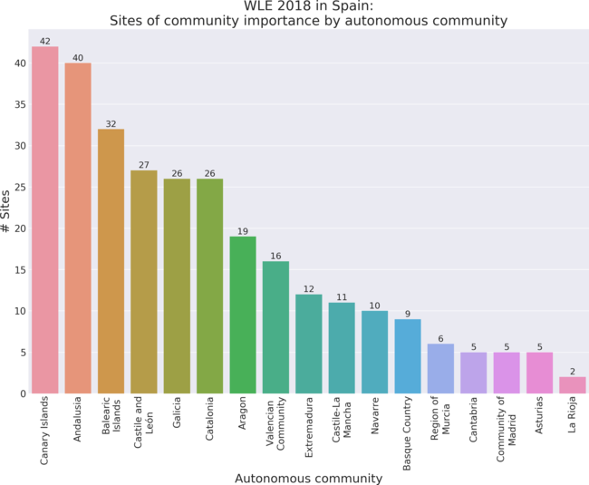 Sites of community importance by autonomous community in Wiki Loves Earth 2018 in Spain