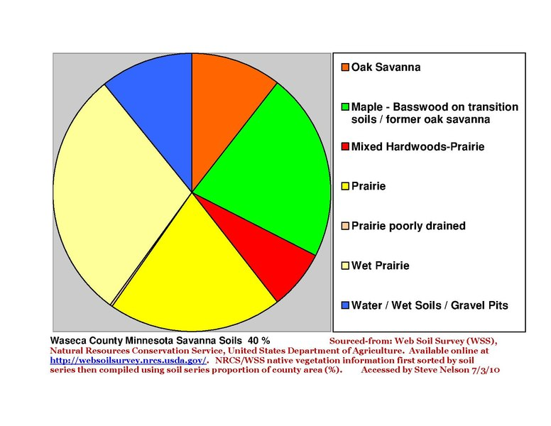 File:Waseca County Pie Chart New Wiki Version.pdf