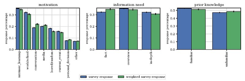 WhyWeReadWikipedia SurveyResponses 2017 es.pdf