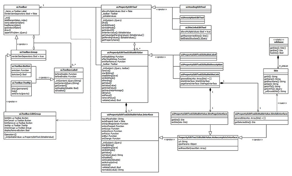 Filewikibase javascript ui diagramg wikimedia commons other resolutions 320 193 pixels 640 386 pixels ccuart Images