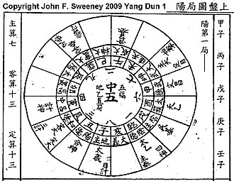Tai Yi Shen Shu - A rendering of the position of the symbols and counts of No. 1 Yang Dun array for Tai Yi divination. The entire series consists of 72 Yang Dun and 72 Yin Dun arrays for Tai Yi.