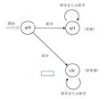 オートマトン・図2.png