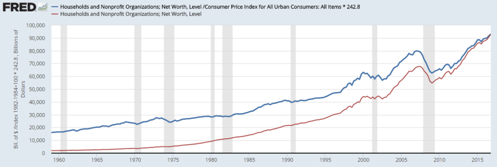 1-US Household Wealth - Real and Nominal