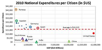 Political debates about the United States federal budget - Comparison of National Spending Per Citizen for the 20 Largest Economies.