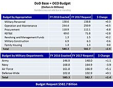 2017 Request Budget Breakdown Fig 1.jpg
