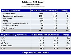 Military budget of the United States - Image: 2017 Request Budget Breakdown Fig 1