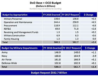 Military budget of the United States - Appropriated 2016 budget and proposed 2017 budget
