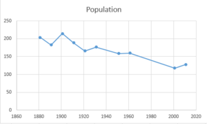 Adforton - A scatter graph to show the population change in Adforton between 1881 and 2011.