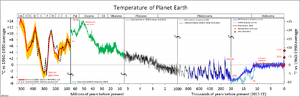 Geologic temperature record - Image: All palaeotemps