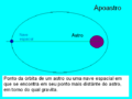 Apoastro.png