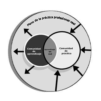 6d4953b779cd Comunidades de práctica. De Wikipedia, la enciclopedia libre