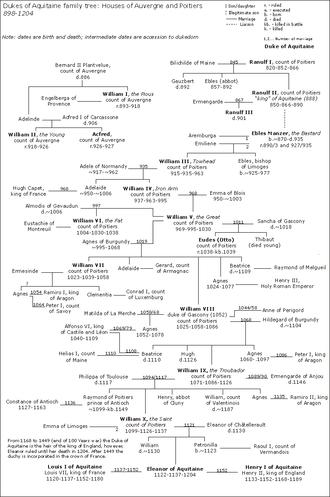 Dukes of Aquitaine family tree - Image: Aquitaine Dukes