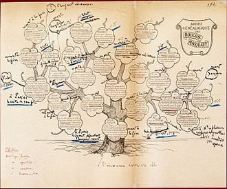 "Le Docteur Pascal - Modified family tree for the Rougon-Macquart. This is the last tree drawn by Zola. It is part of the preparation work for the novel Le Docteur Pascal. Note that it contains ""l'enfant inconnu"" (""the unknown child""), the last child of the family, born from Clotilde and Pascal (after his death)."