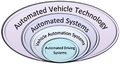 Automated Vehicle System Technology Hierarchy.png
