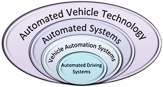 Automated driving system - Automated vehicle system technology hierarchy