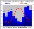 Azerbaycan için aylık ortalama yağış ve sıcaklık grafiği.png