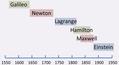 Classical mechanics timeline.PNG