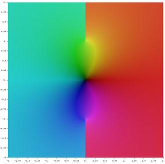 Inverse trigonometric functions - Image: Complex arctan