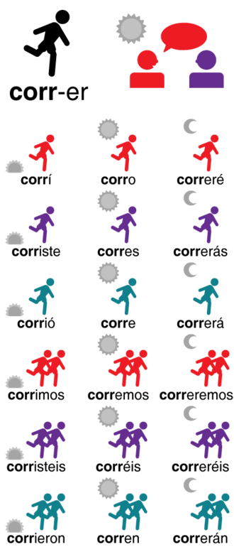 "Grammatical conjugation - Part of the conjugation of the Spanish verb correr, ""to run"", the lexeme is ""corr-"".  Red represents the speaker, purple the addressee and teal a third person. One person represents the singular number and two, the plural number.  Dawn represents the past, noon the present and night the future."