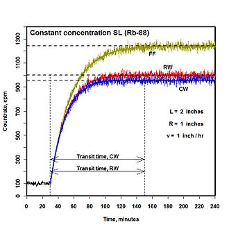 Airborne particulate radioactivity monitoring - CPAM responses, constant concentration of SL activity (Rb-88). Transit time 120 min.