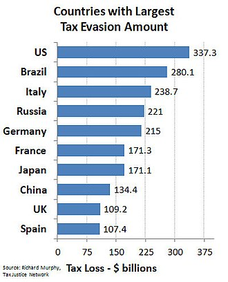 Tax noncompliance - Tax campaigner Richard Murphy's estimate of the ten countries with the largest absolute levels of tax evasion. He estimated that global tax evasion amounts to 5 percent of the global economy.