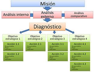 Estructura de una planificación estratégica