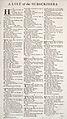 Cyclopaedia, Chambers - Volume 1 - 0044.jpg