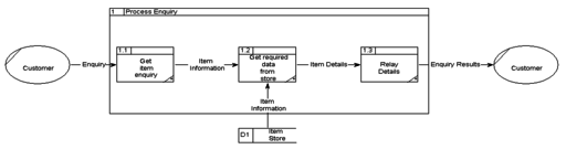 Data flow diagram other example data flow diagrams ccuart Image collections