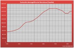 Demographic evolution, 1900–2005, according to the Spanish Instituto Nacional de Estadística
