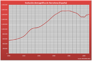 Demografía Barcelona (España)