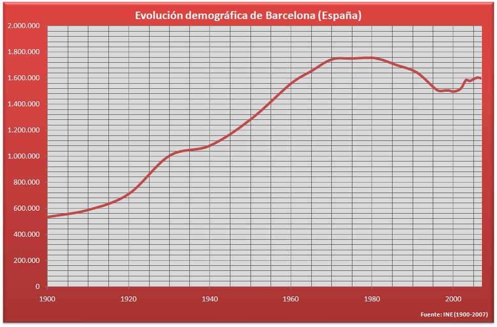 Demograf%C3%ADa Barcelona (Espa%C3%B1a)