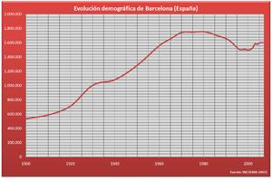Demografía Barcelona (España).PNG