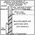 Diagram of Section of the borehole of The American Beach (KI) Oil Company Ltd. - 7 miles south west of Penneshaw, Kangaroo Island, South Australia(GN04068).jpg