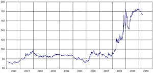 Icelandic króna - Exchange rate ISK per euro from 2000 to mid-2010