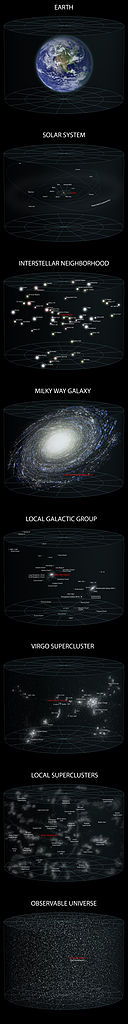 File:Earth's Location in the Universe VERTICAL (JPEG).jpg ...