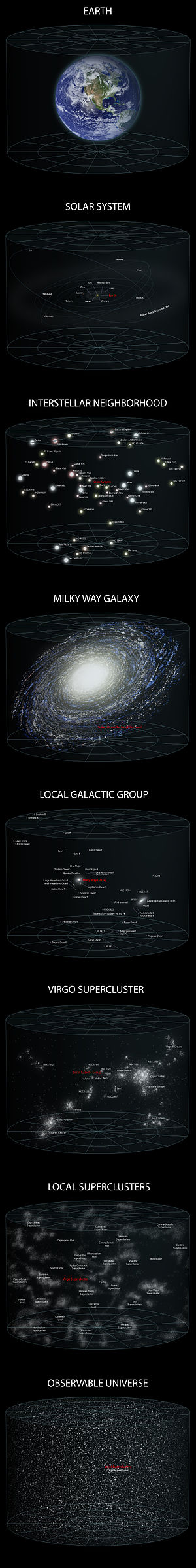 Earth's location in the Universe - A diagram of our location in the observable universe.
