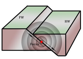 Slow earthquake - Earthquake FW-HW diagram